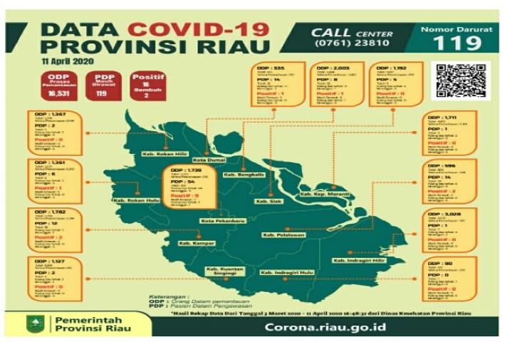 Update Hari Ini Pasien Positif Covid 19 Di Riau Bertambah 3 Kasus
